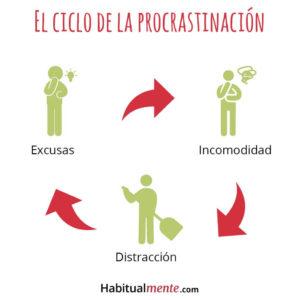 Procrastinación-ciclo