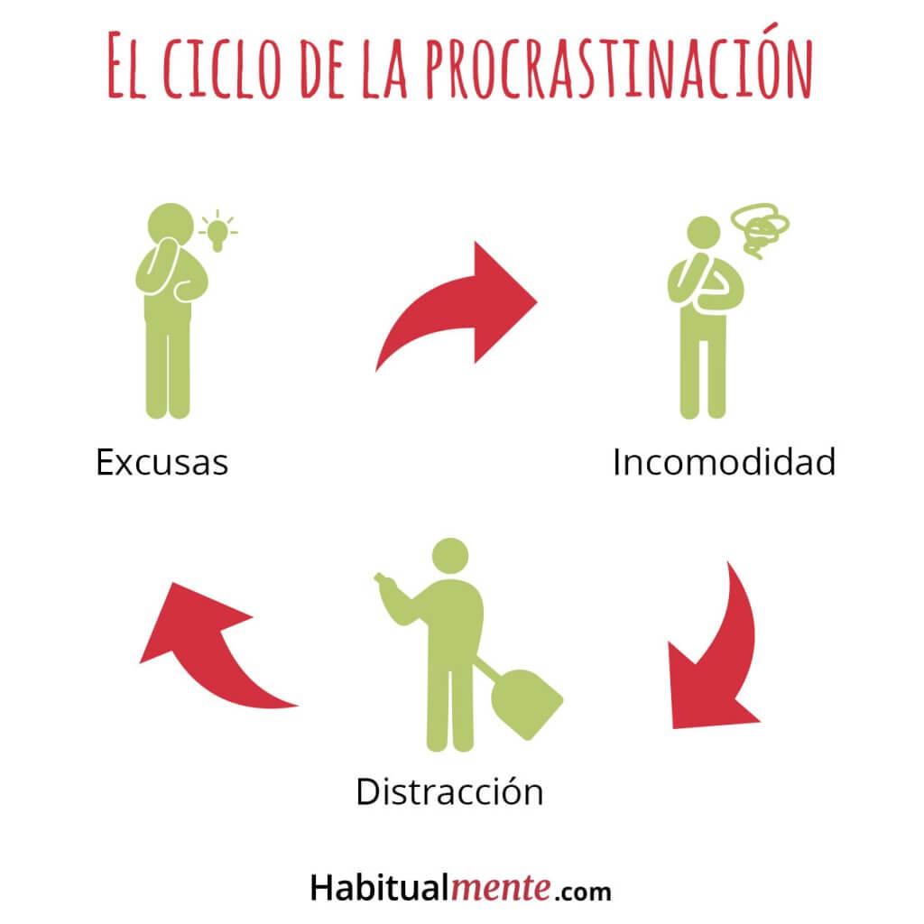 Los peligros de procrastinar
