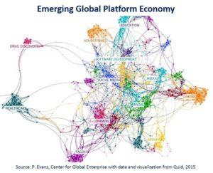 Platformed Economy