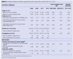 Figura 1: Informe COTEC sobre Tecnología e Innovación en España,(COTEC 2014)