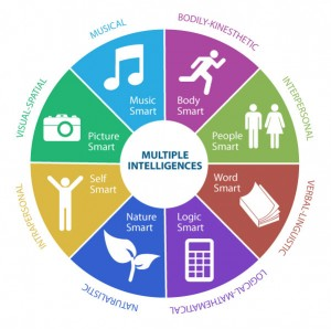 learning-multiple-intelligences-infographic
