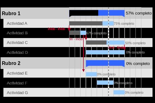 La gesti n del tiempo diagrama de gantt - Tiempo en puertollano por horas ...