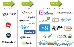 Shared-economy-internet-evolution