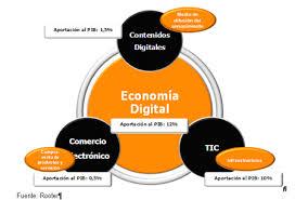 Econmia digital