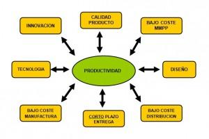 mejora-en-la-productividad-en-entornos-industriales