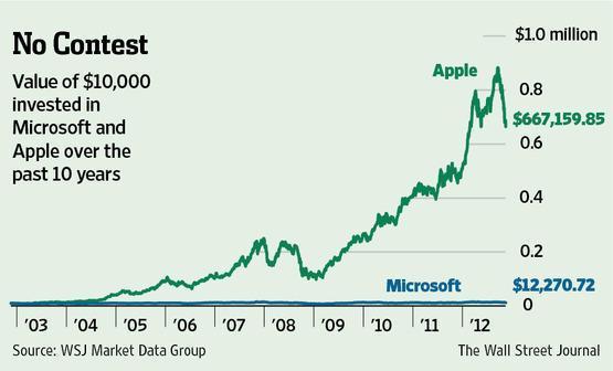 Diferencia Entre Invertir En Acciones De Apple Y De Microsoft