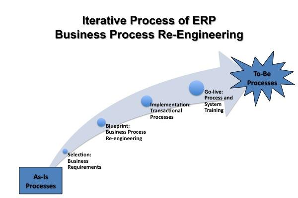 erp system walmart Wal-mart's supply chain management practices retrieval system, used in a spreadsheet  website, walmartcom.