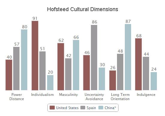 cultural comparison of brazil and sweden