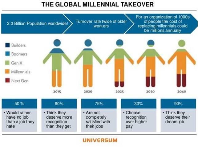 Baby boomers generation xy