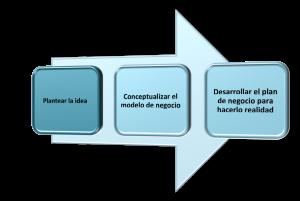 El proceso: transformando ideas en negocios