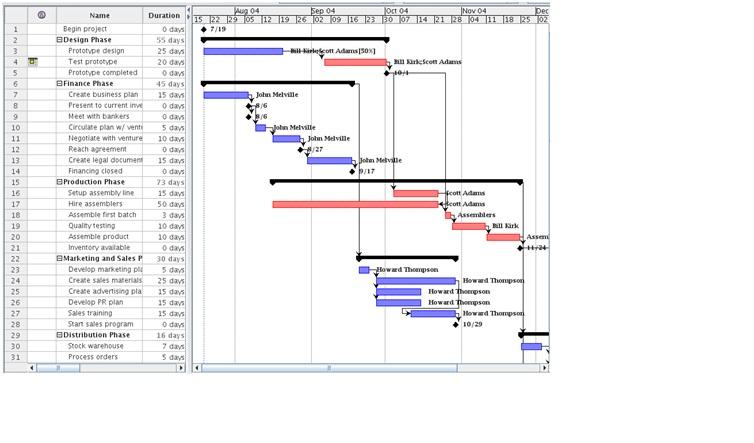 microsoft project en la gesti u00f3n de proyectos