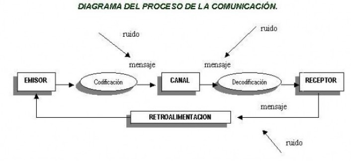 Circuito De La Comunicacion : Habilidades directivas la comunicacion