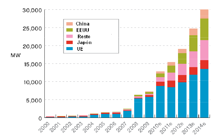 Evoluci 243 N De Los Precios De La Energ 237 A Solar Fotovoltaica