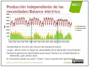 Gestión y Operación de la Red Eléctrica/ Eduardo Prieto