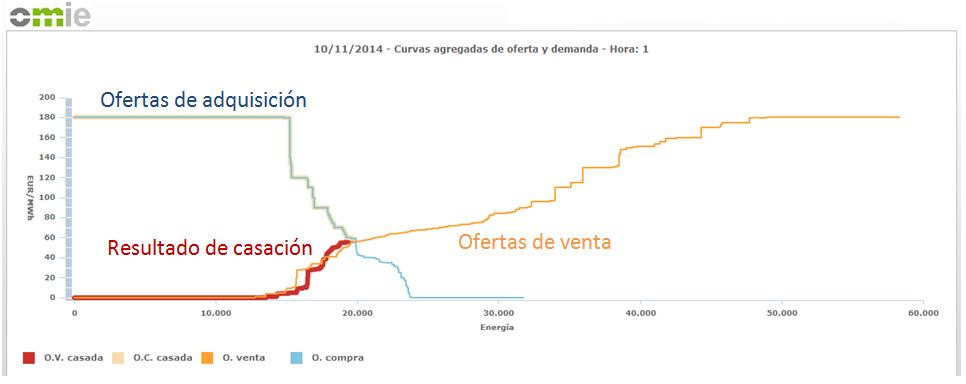 Curvas agragadas de oferta y demanda del 10/11/2014 (Hora1). www.omie.es
