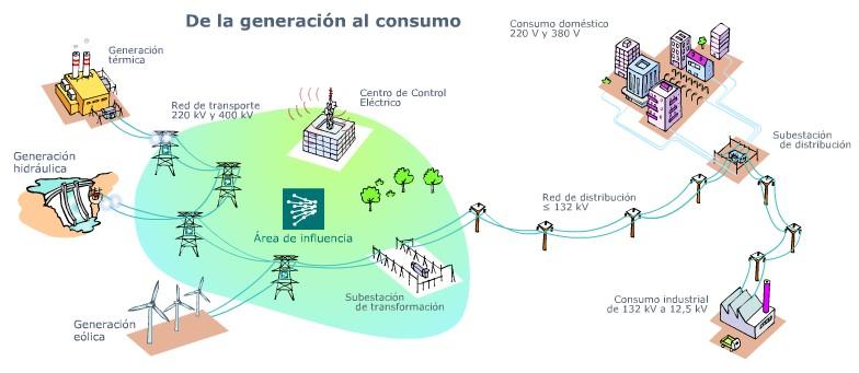 Circuito Que Recorre La Electricidad Desde Su Generación Hasta Su Consumo : Master en energías renovables y mercado energético madrid