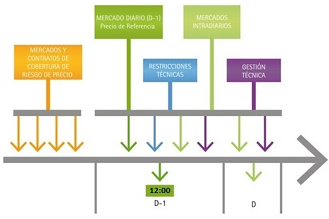 Secuencia temporal de mercados y procesos. www.omie.es