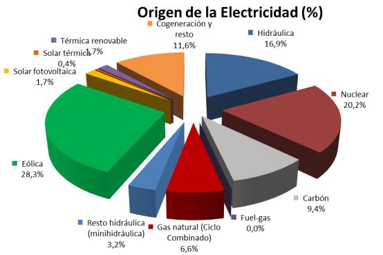 Coste Y Precio De Las Diferentes Fuentes De Energia