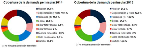 Red Eléctrica de España www.ree.es