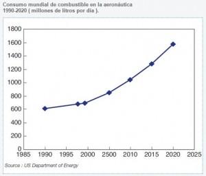 Consumo de combustibles en la industria de la aviación