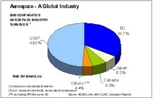 Europa en la Industria de la Aviación