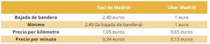 Comparativa Taxi y Über en Madrid