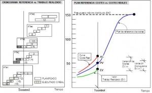 La comparación de los valores de costes y plazos a partir del establecimiento del valor ganado