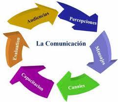 comunicaciones en la empresa:
