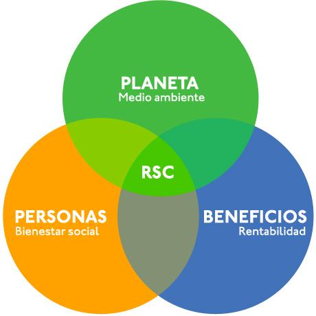 La Responsabilidad Social como propuesta de valor de las ...
