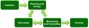 800px-Project_Management_(phases)