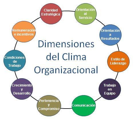 Concepto de la evaluación institucional y sus objetivos