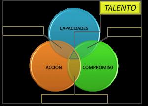 gestion del talento 1