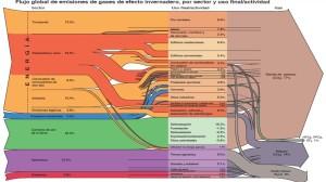 Flujo emisiones GEI 2000