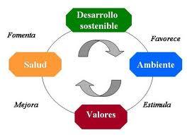 Resultado de imagen para importancia del desarrollo sostenible
