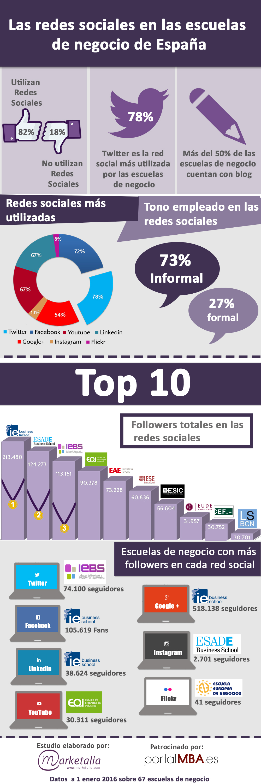Infografía_Redes Sociales_y_ Escuelas de engocio