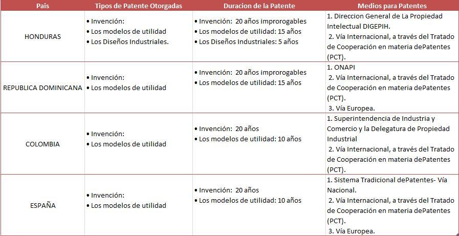 Que Hay Que Saber De Las Patentes En Honduras