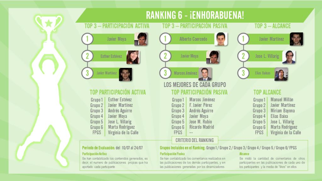 Ranking 6