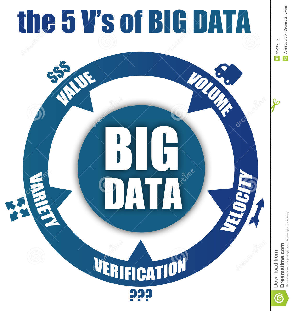 vs of big data Big data is big news but what is big data, and how do we use it simply put, big data is data that, by virtue of its velocity, volume, or variety (the three vs), cannot be easily stored or.