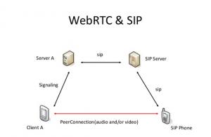 webrtc_sip