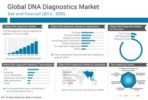 DNA diagnostics is a cutting edge method which is set to revolutionize the field of medical diagnostics. This technique enables medical professionals to identify various diseases, such as cancer, infectious diseases, and myogenic disorders, and to determine the appropriate treatment for the same. It is also used for clinical diagnostic confirmation and in prenatal diagnostics.