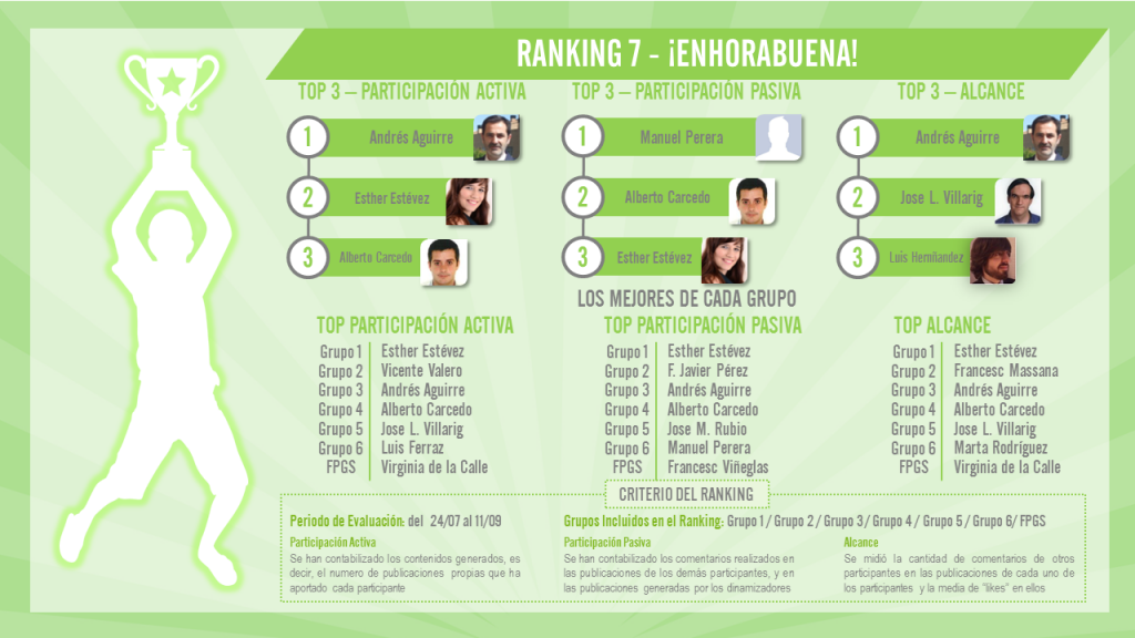 Ranking 7