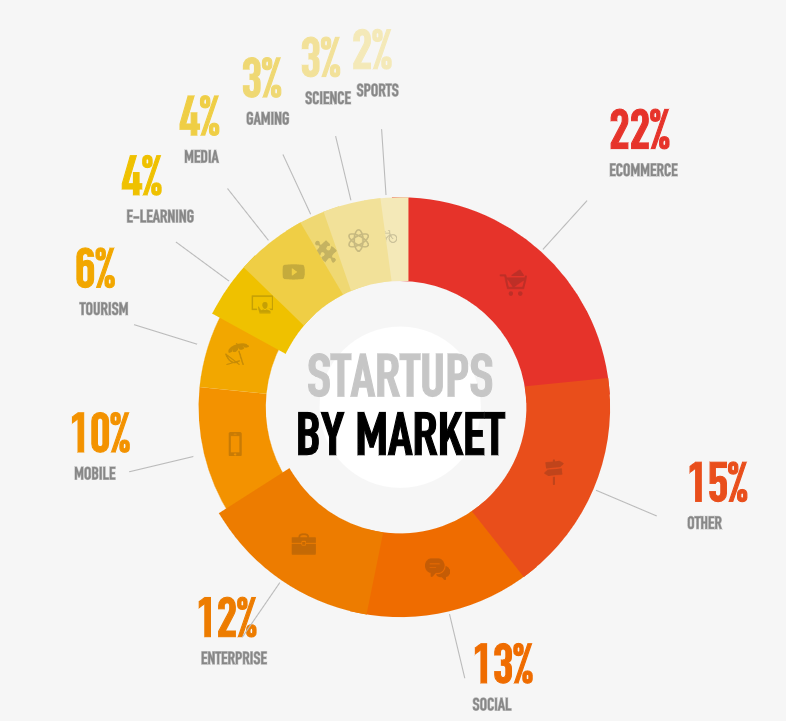 Startup según el mercado