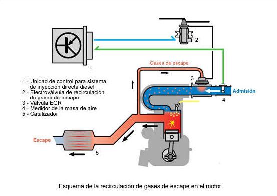 Sistemas del motor diésel