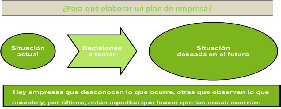 la importancia de elaborar un plan de negocio o plan de empresa en