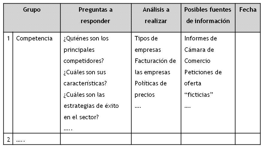 Elaboracion De Un Plan De Negocio En Proyectos De Negocio 2 Wiki