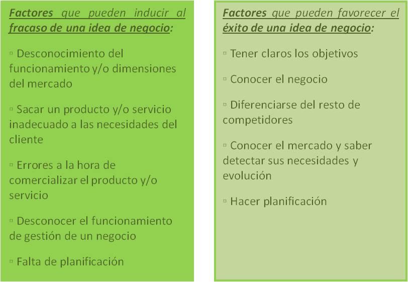 La Idea de Negocio en Proyectos de negocio - wiki EOI de ...