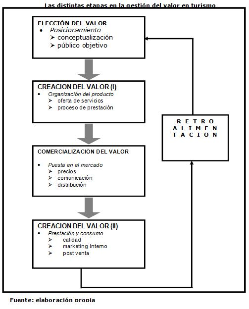 Modelo para la propuesta de valor del producto turístico en Turismo ...