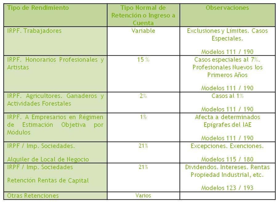Retenciones A Cuenta Iva Retenciones Realizadas Por Empresas Retenciones Fiscales A Terceros En