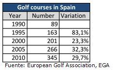 Golf Tour Operators Usa