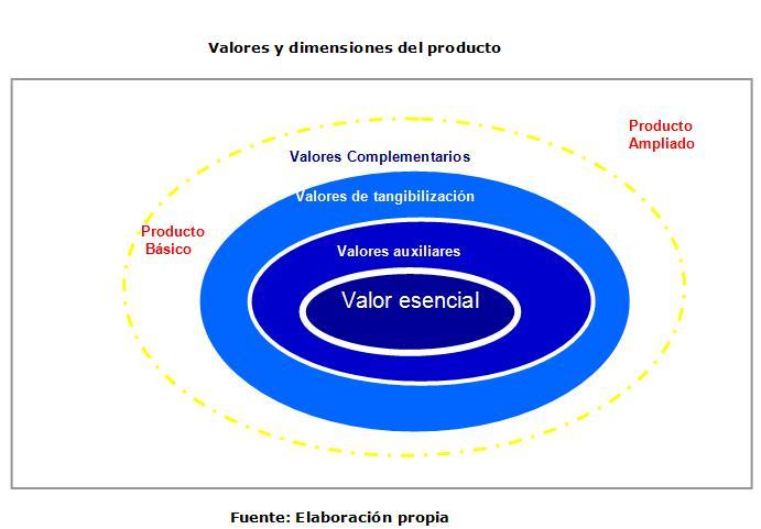 La elección del valor en Turismo - wiki EOI de documentación docente 2f459cce5ba